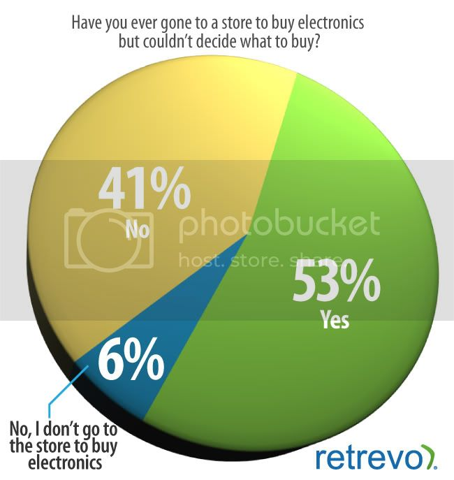 retrevo,retrev.com,pulse,study,mobile shopping,best buy,walmart,staples,target,technology,retail